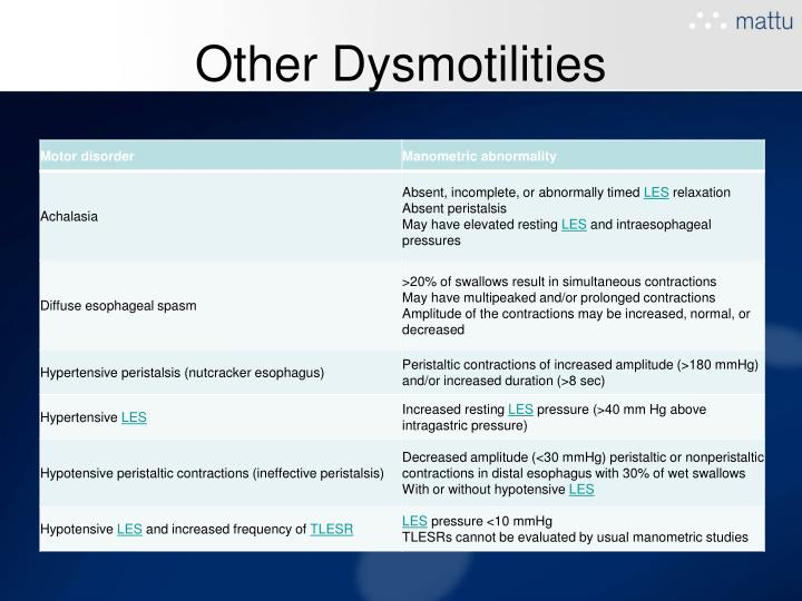 Other Dysmotilities