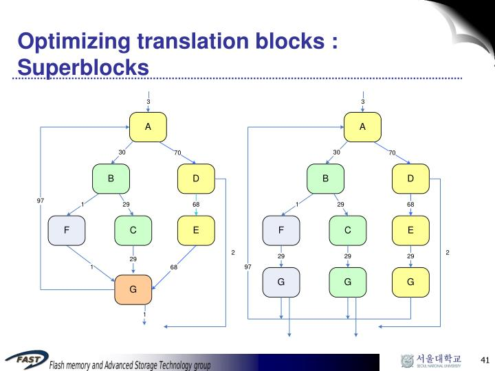 Optimizing translation blocks : Superblocks