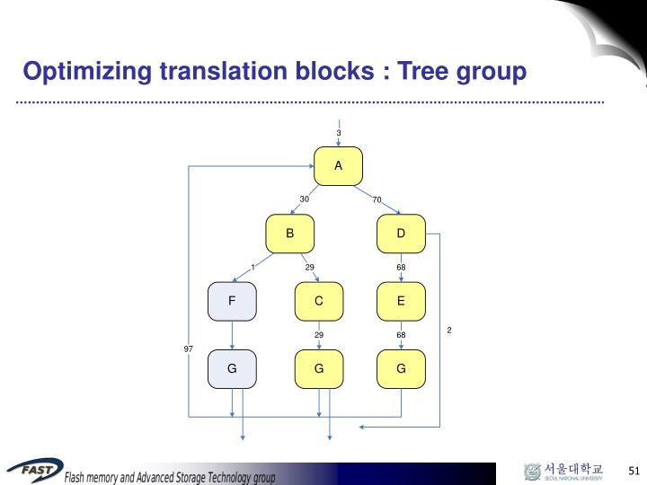 Optimizing translation blocks : Tree group