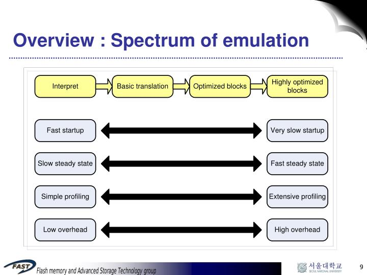 Overview : Spectrum of emulation