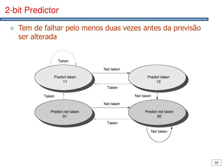 2-bit Predictor