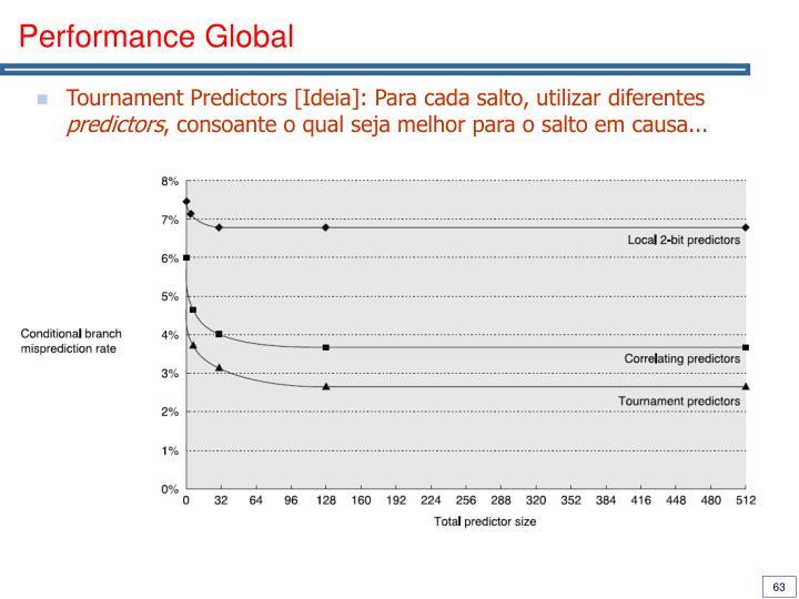 Performance Global