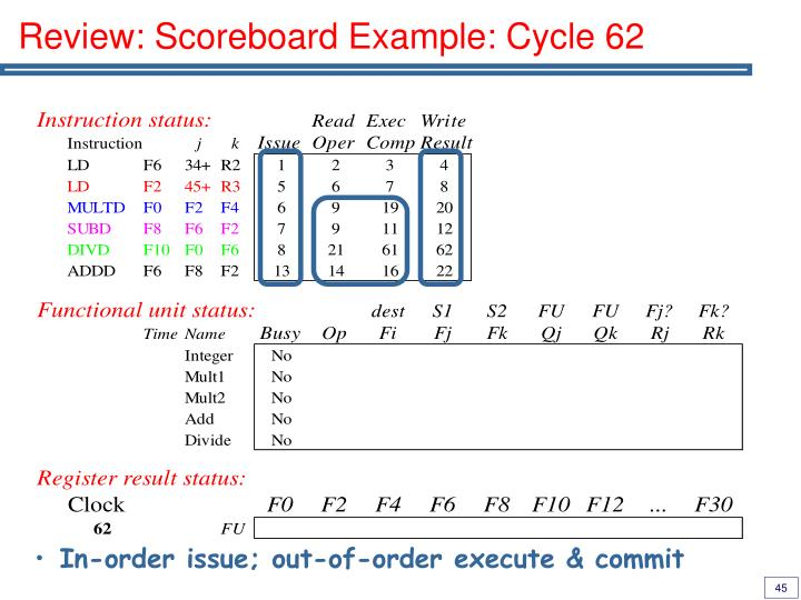 Review: Scoreboard Example: Cycle 62