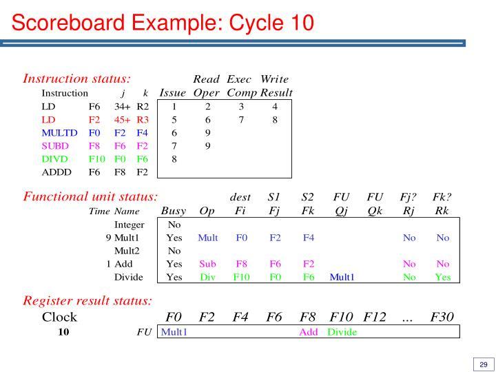 Scoreboard Example: Cycle 10