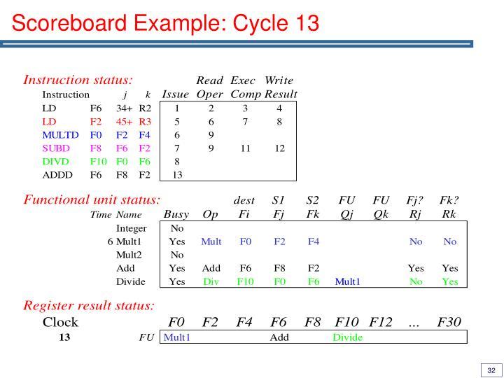 Scoreboard Example: Cycle 13