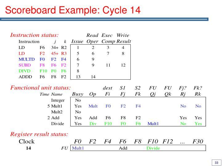 Scoreboard Example: Cycle 14