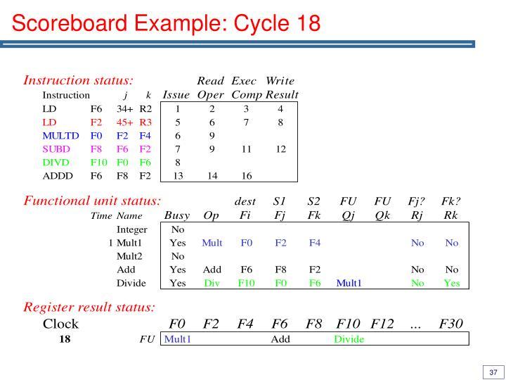 Scoreboard Example: Cycle 18