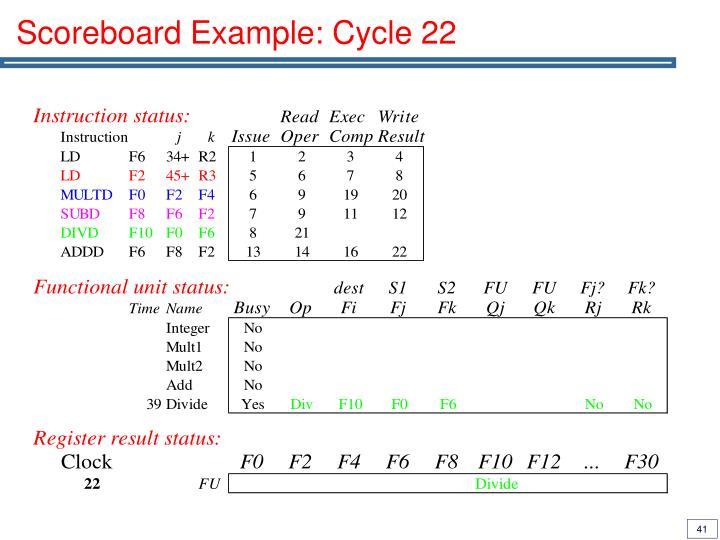 Scoreboard Example: Cycle 22
