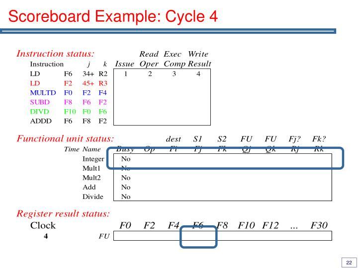 Scoreboard Example: Cycle 4