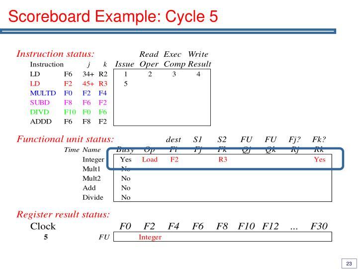 Scoreboard Example: Cycle 5