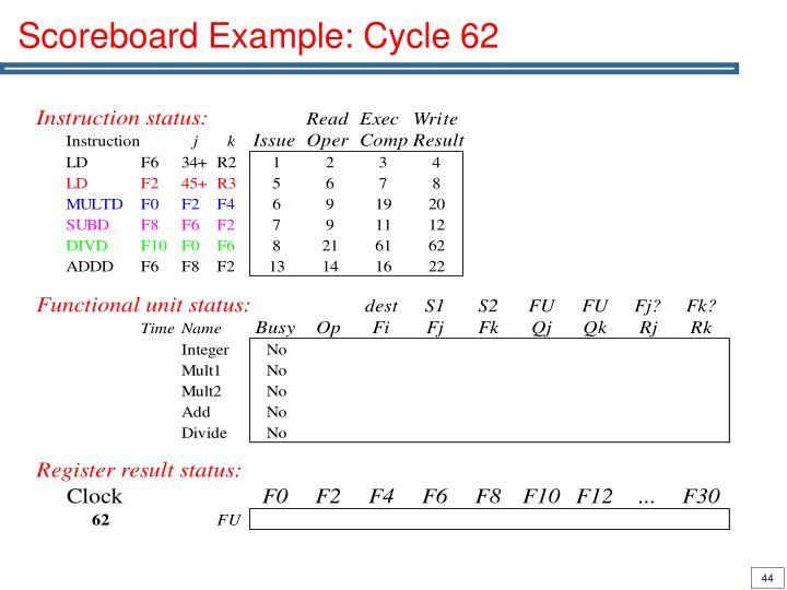 Scoreboard Example: Cycle 62