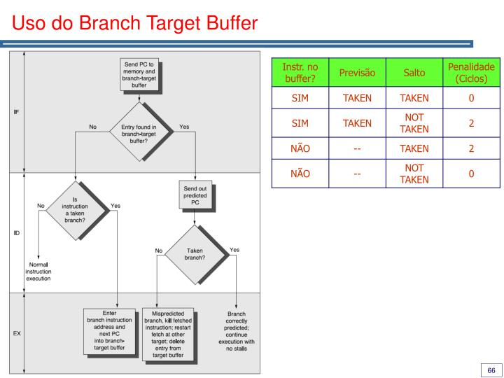 Uso do Branch Target Buffer