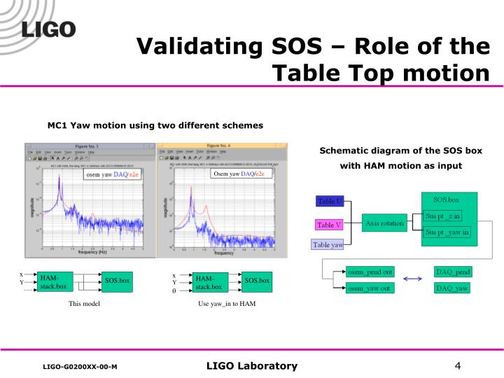 Validating SOS – Role of the Table Top motion