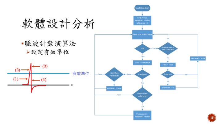 軟體設計分析