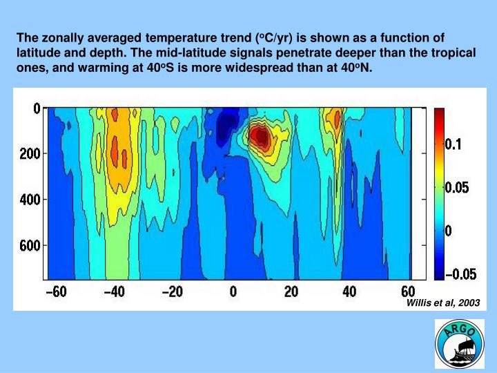 The zonally averaged temperature trend (