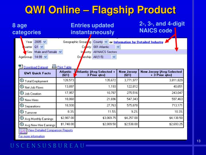 QWI Online – Flagship Product