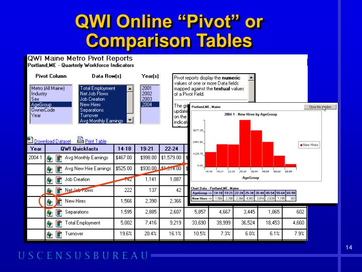 """QWI Online """"Pivot"""" or Comparison Tables"""