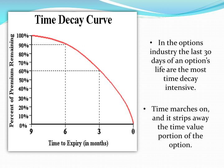 In the options industry the last 30  days of an option's life are the most time decay intensive.