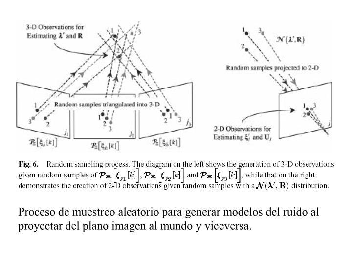 Proceso de muestreo aleatorio para generar modelos del ruido al proyectar del plano imagen al mundo y viceversa.