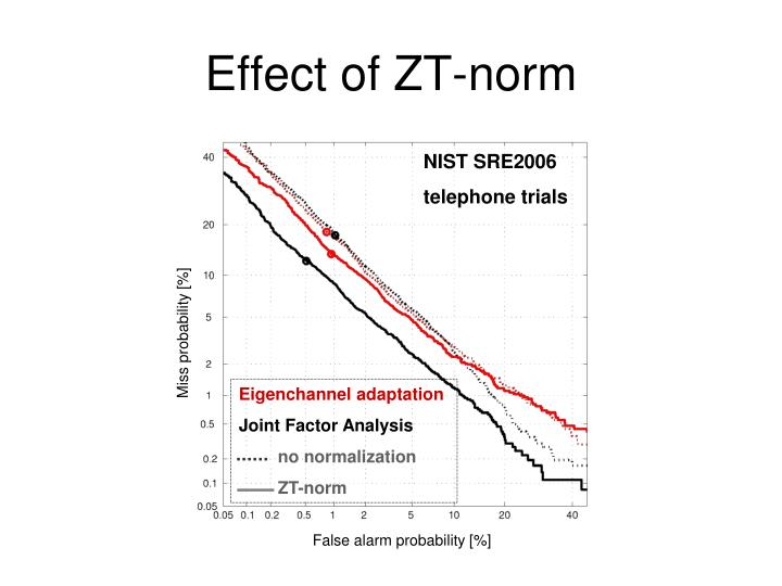 Effect of ZT-norm