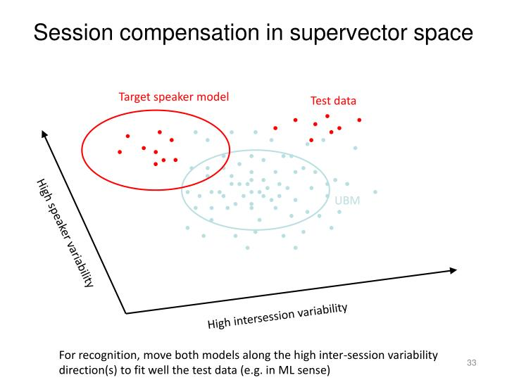 Session compensation in supervector space