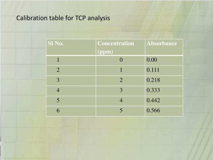 Calibration table for TCP analysis