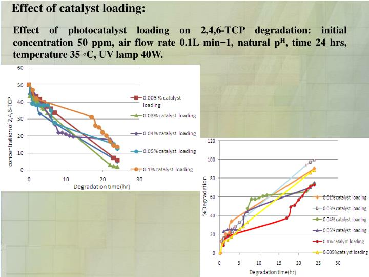 Effect of catalyst loading: