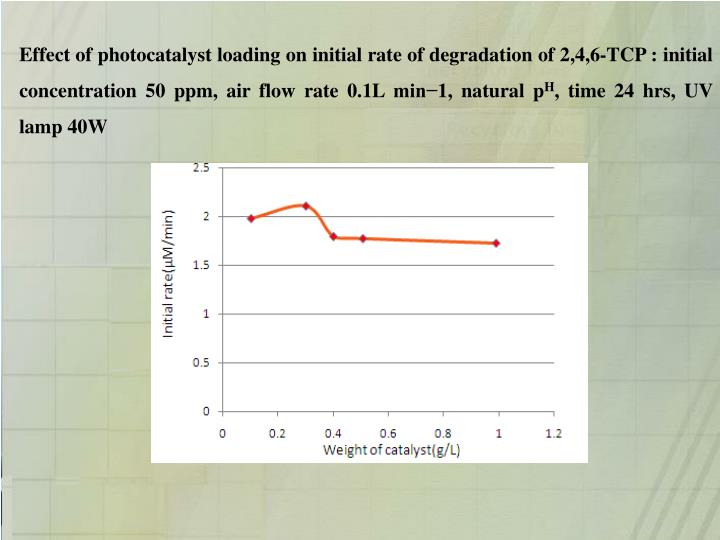 Effect of photocatalyst loading on initial rate of degradation of 2,4,6-TCP : initial concentration 50 ppm, air flow rate 0.1L min−1, natural p