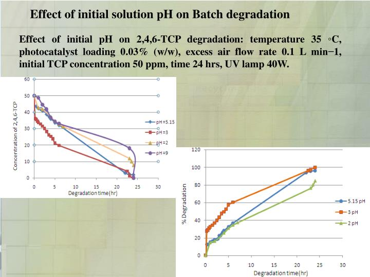 Effect of initial solution pH on Batch degradation