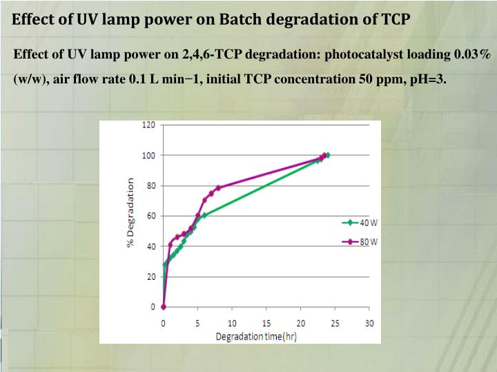 Effect of UV lamp power on Batch degradation of TCP