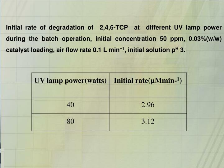 Initial rate of degradation of  2,4,6-TCP  at  different UV lamp power during the batch operation, initial concentration 50 ppm, 0.03%(w/w) catalyst loading, air flow rate 0.1 L min