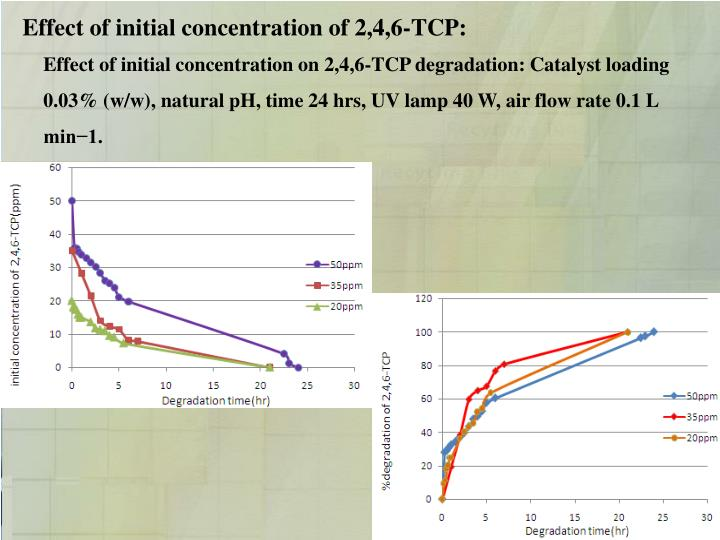 Effect of initial concentration of 2,4,6-TCP: