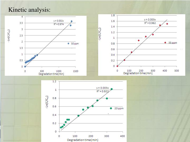 Kinetic analysis: