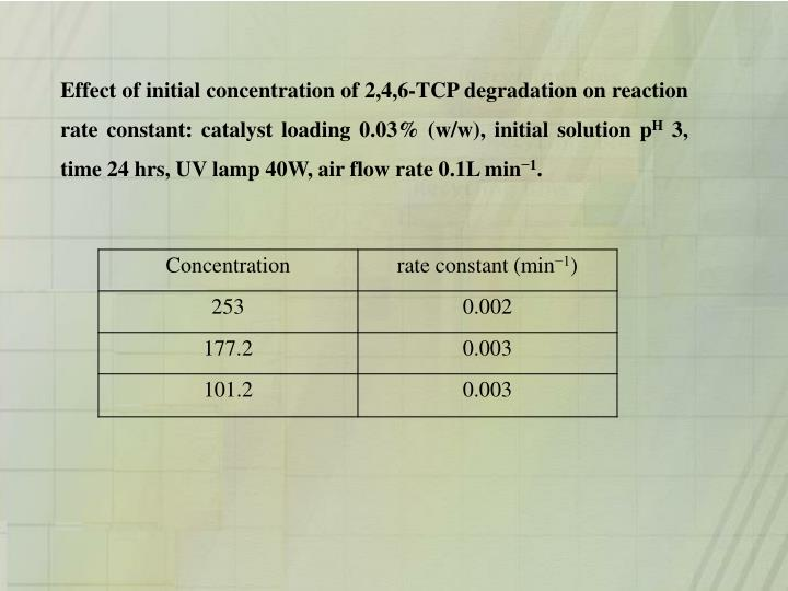 Effect of initial concentration of 2,4,6-TCP degradation on reaction rate constant: catalyst loading 0.03% (w/w), initial solution p