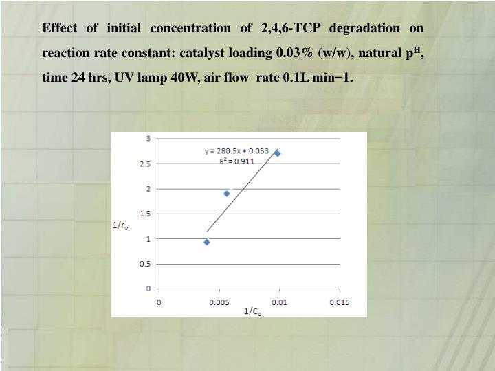 Effect of initial concentration of 2,4,6-TCP degradation on reaction rate constant: catalyst loading 0.03% (w/w), natural p