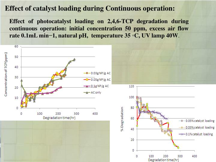 Effect of catalyst loading during Continuous operation:
