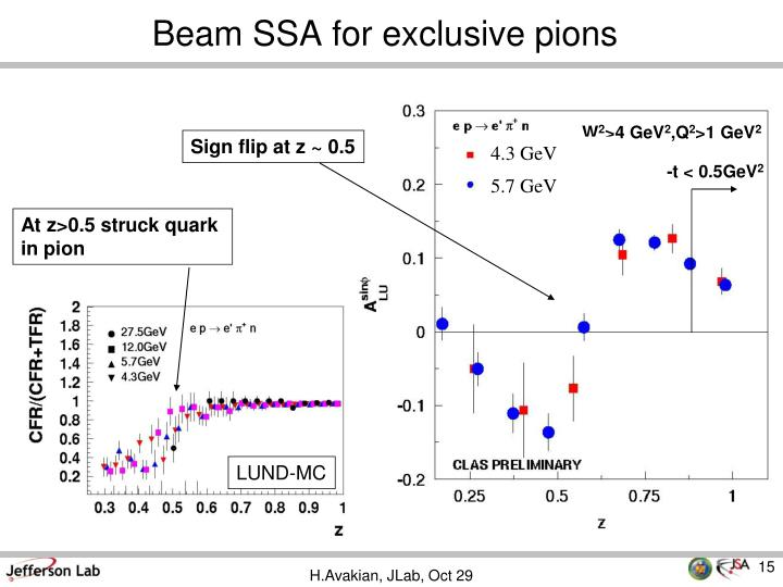 Beam SSA for exclusive pions