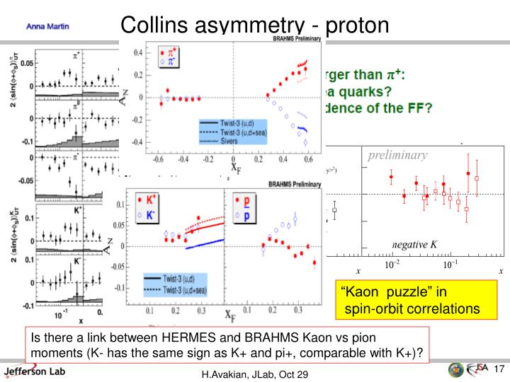 Collins asymmetry - proton