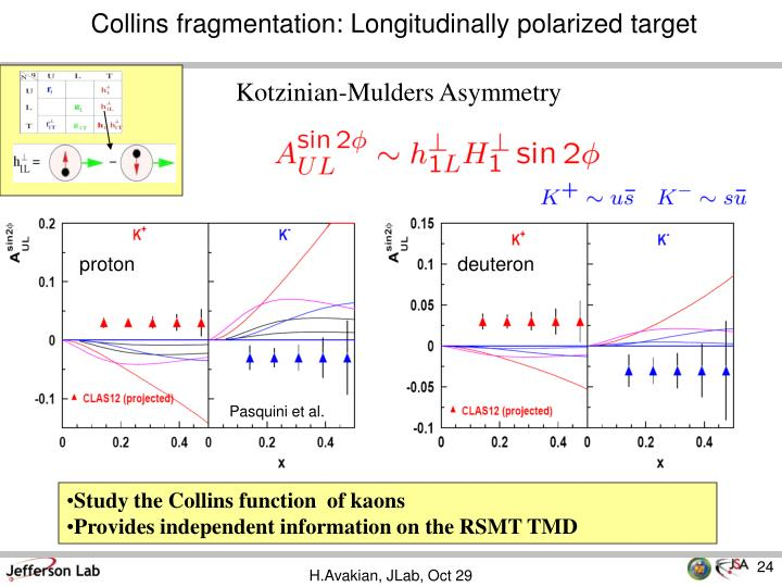 Collins fragmentation:
