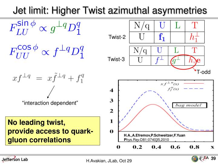 Jet limit: Higher Twist azimuthal asymmetries