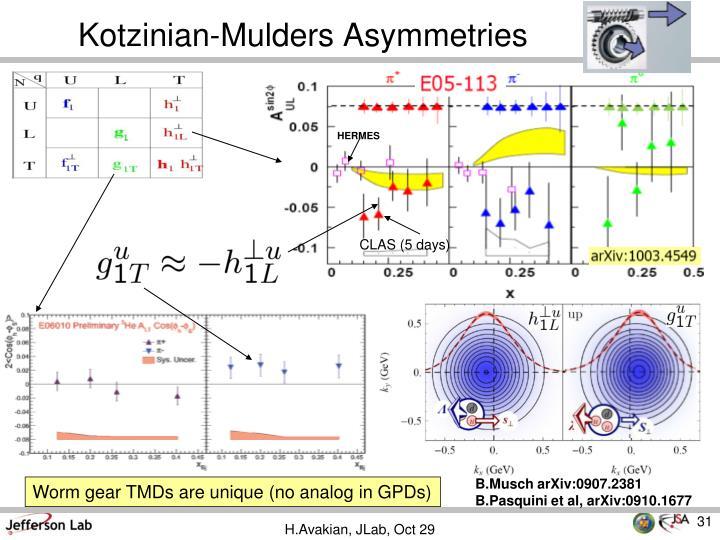 B.Musch arXiv:0907.2381