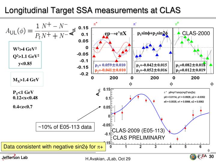 Longitudinal Target SSA measurements at CLAS