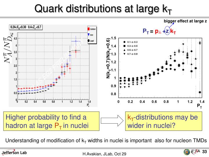 Quark distributions at large k