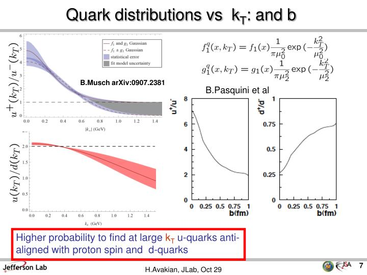 Quark distributions vs  k