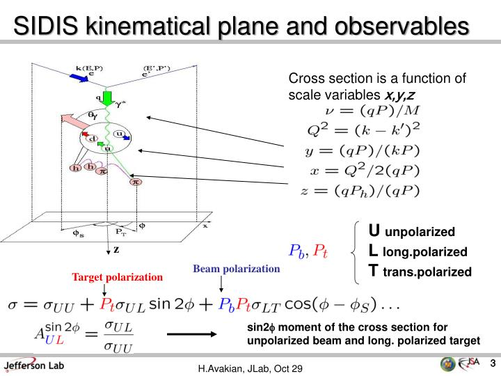 SIDIS kinematical plane and observables