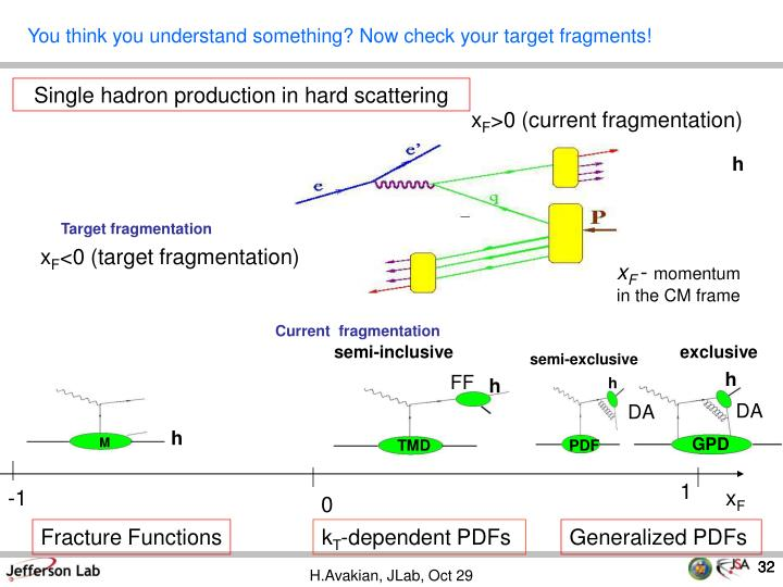 Single hadron production in hard scattering