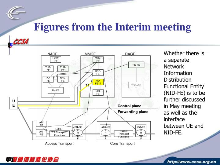 Figures from the Interim meeting
