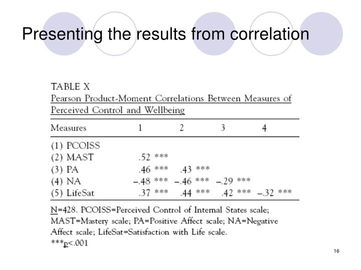 Presenting the results from correlation