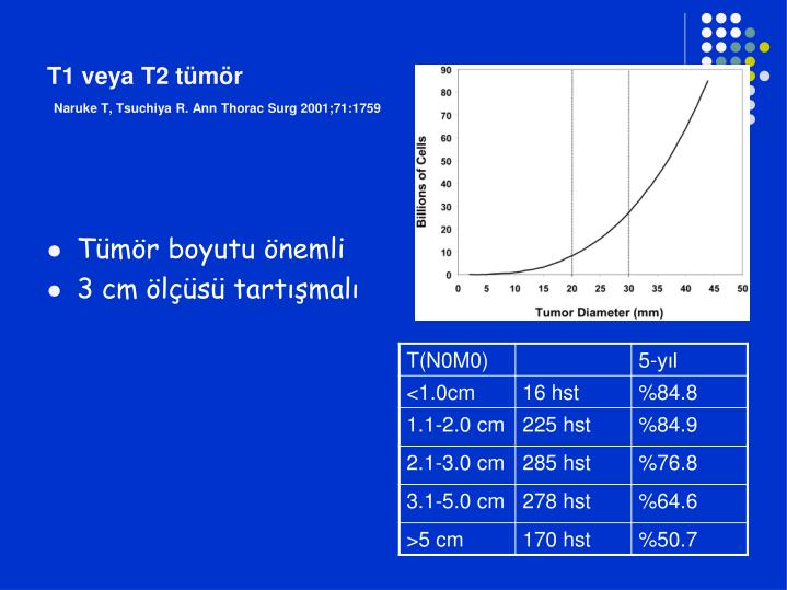 T1 veya T2 tümör