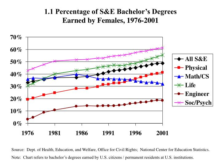 1 1 percentage of s e bachelor s degrees earned by females 1976 2001